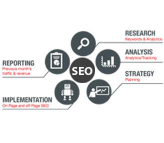 SEO-Business Analysis