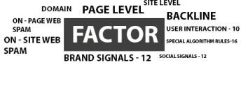 SEO-Google Ranking Factor